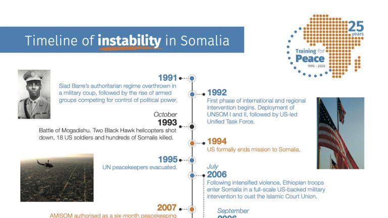 Instability-in-Somalia